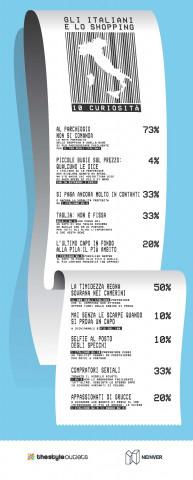 afd3af8215 Agli italiani lo shopping piace. Eccome. Lo conferma l'88% dei partecipanti  al sondaggio commissionato da Neinver, player tra i leader nel settore  degli ...